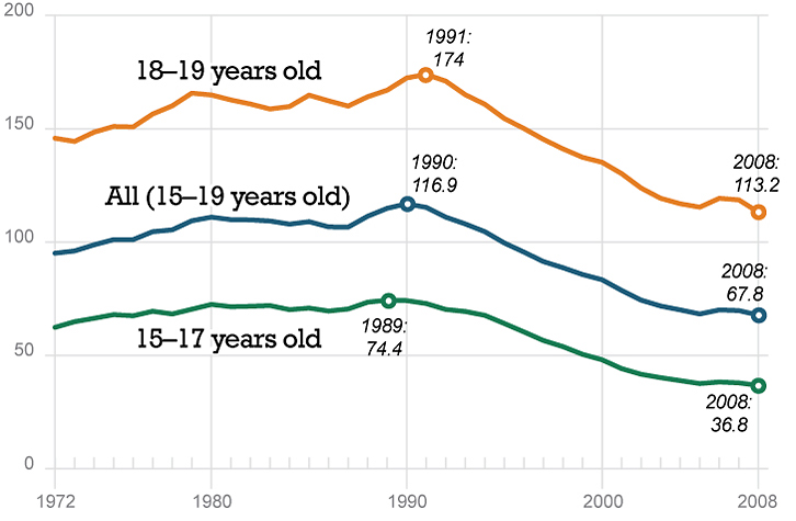 Teen pregnancy rates have declined significantly